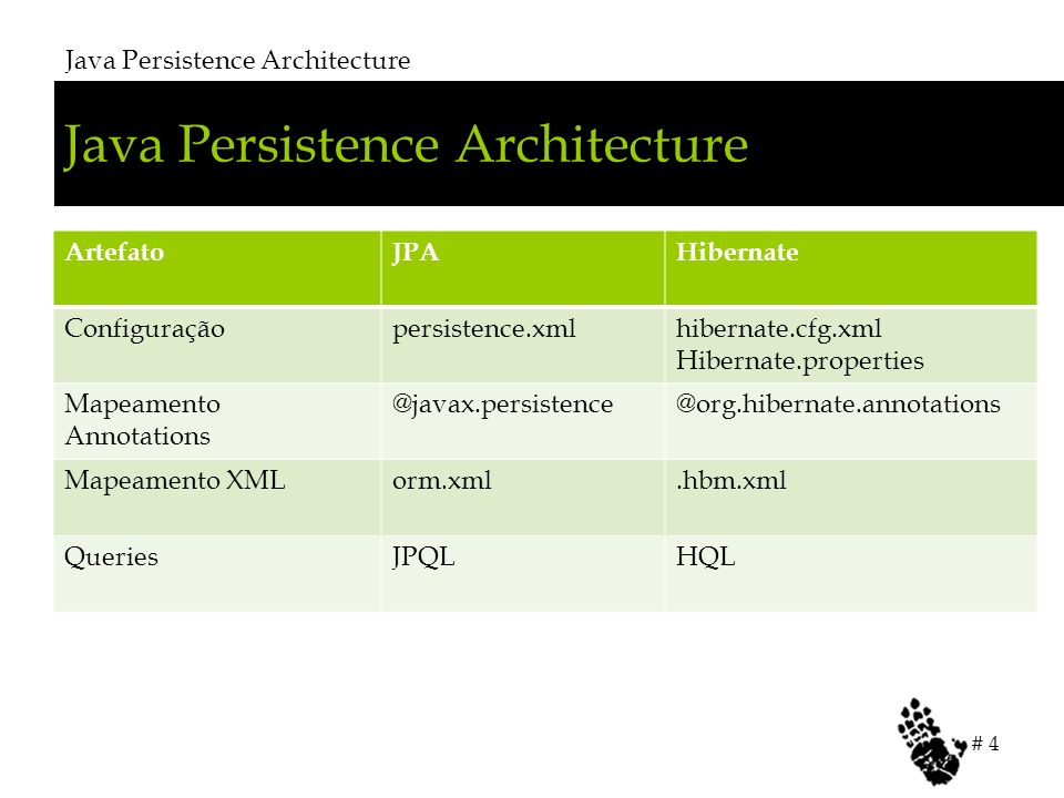 Java Persistence Architecture