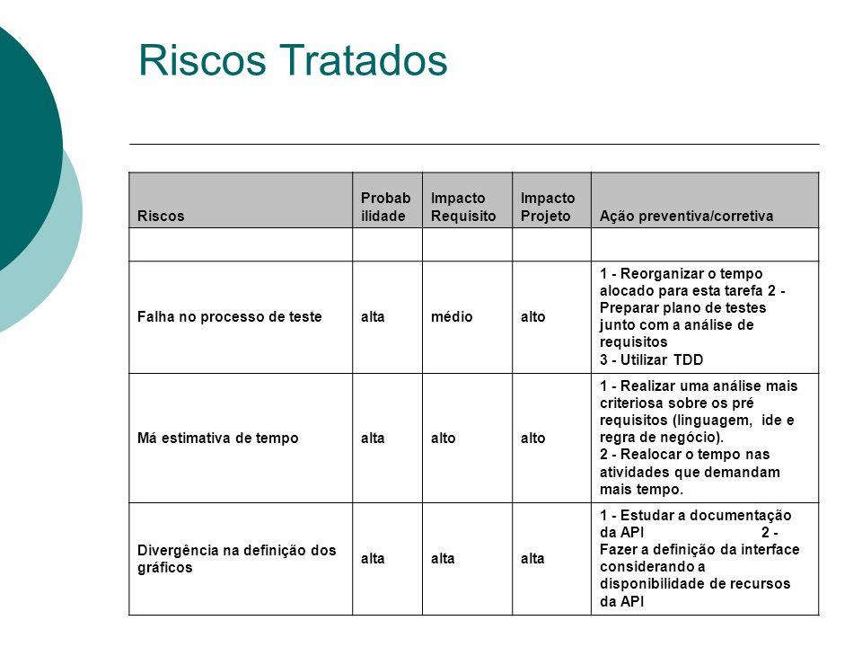Riscos Tratados Riscos Probabilidade Impacto Requisito Impacto Projeto