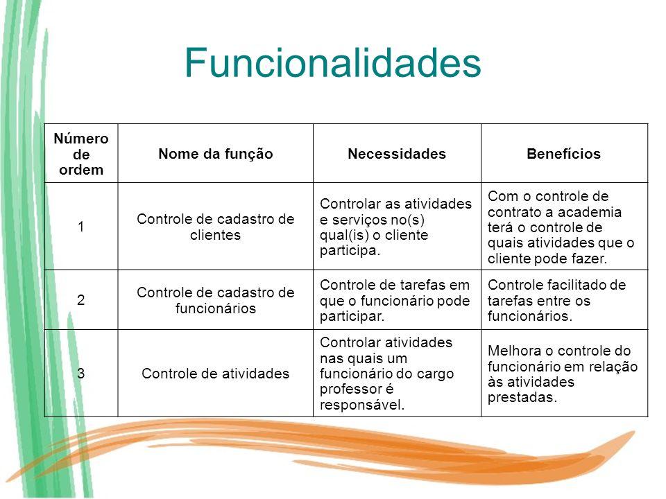 Funcionalidades Número de ordem Nome da função Necessidades Benefícios