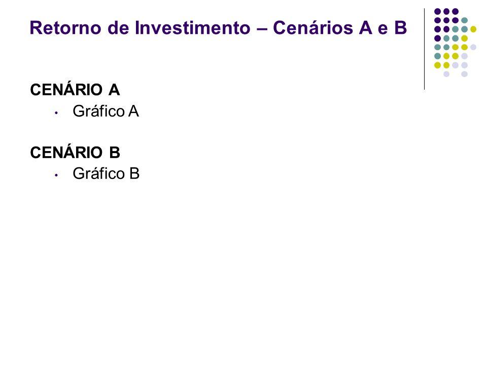 Retorno de Investimento – Cenários A e B