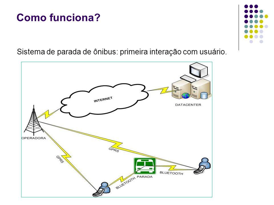 Como funciona Sistema de parada de ônibus: primeira interação com usuário.