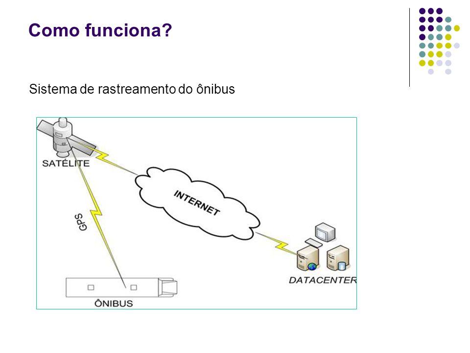 Como funciona Sistema de rastreamento do ônibus