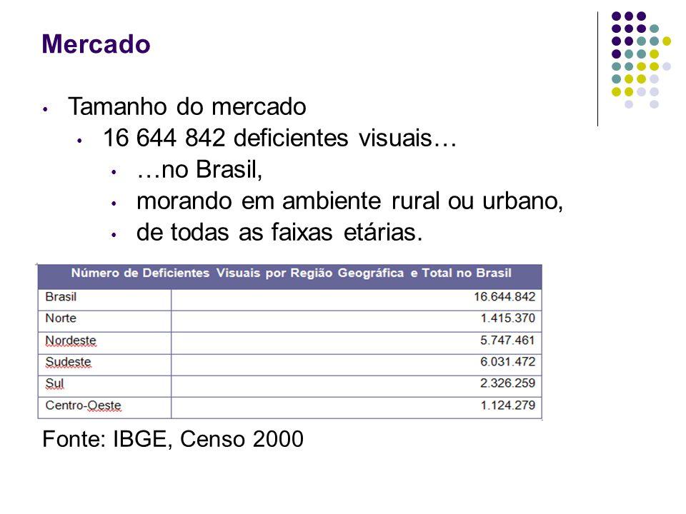 Mercado Tamanho do mercado 16 644 842 deficientes visuais… …no Brasil,