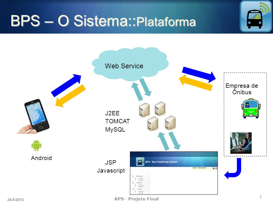 BPS – O Sistema::Plataforma