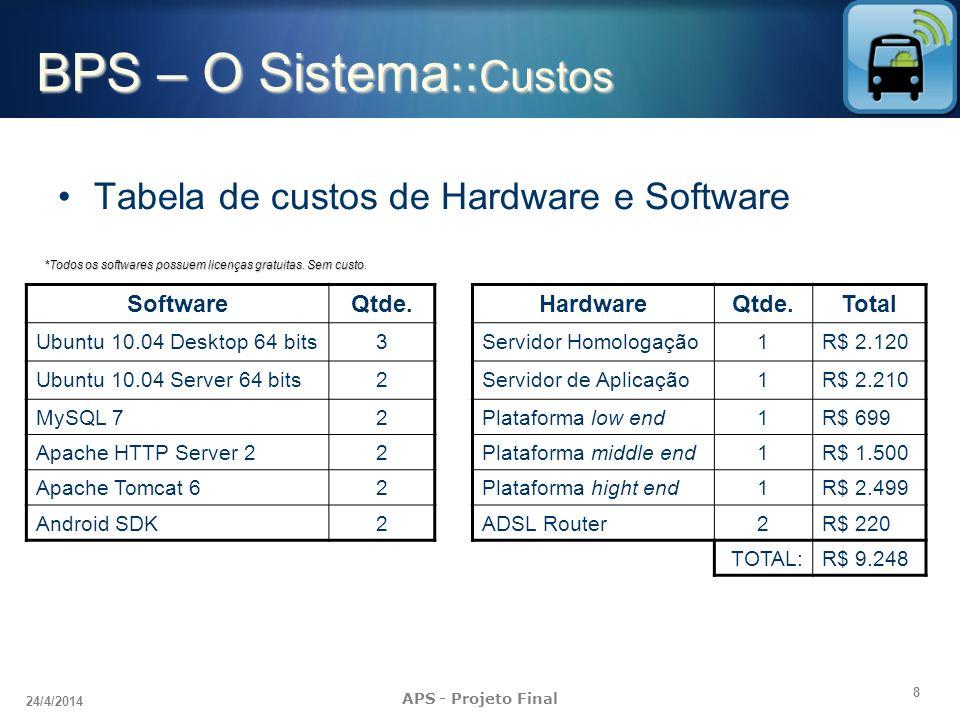 BPS – O Sistema::Custos