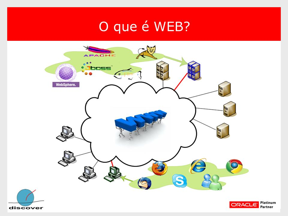 O que é WEB