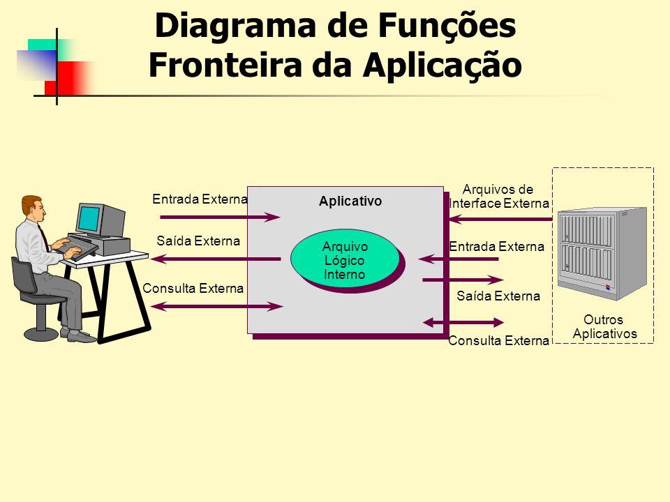 Diagrama de Funções Fronteira da Aplicação