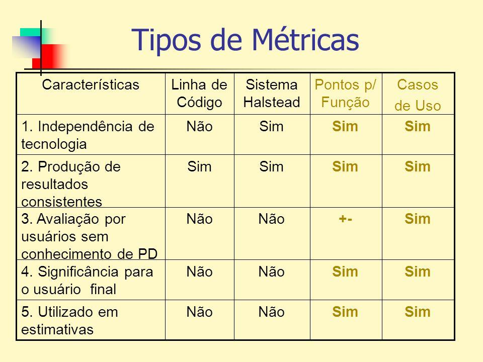 Tipos de Métricas Sim +- Pontos p/ Função Não