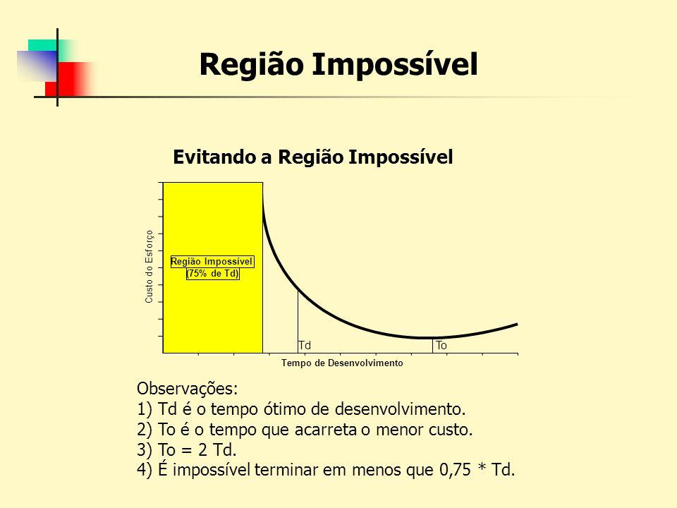 Evitando a Região Impossível