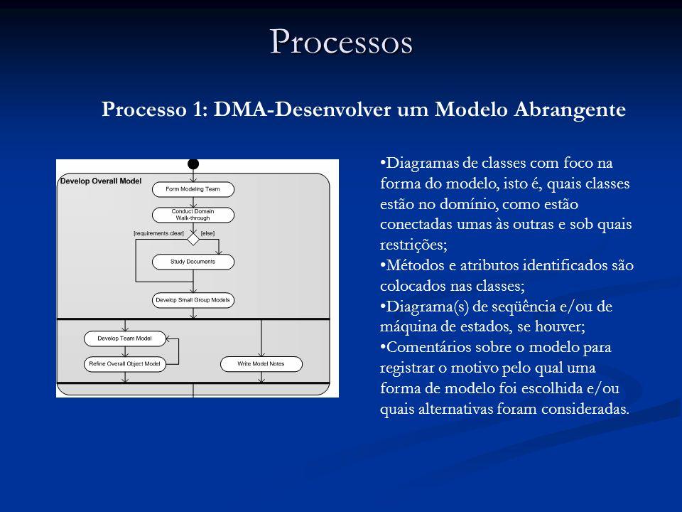Processos Processo 1: DMA-Desenvolver um Modelo Abrangente