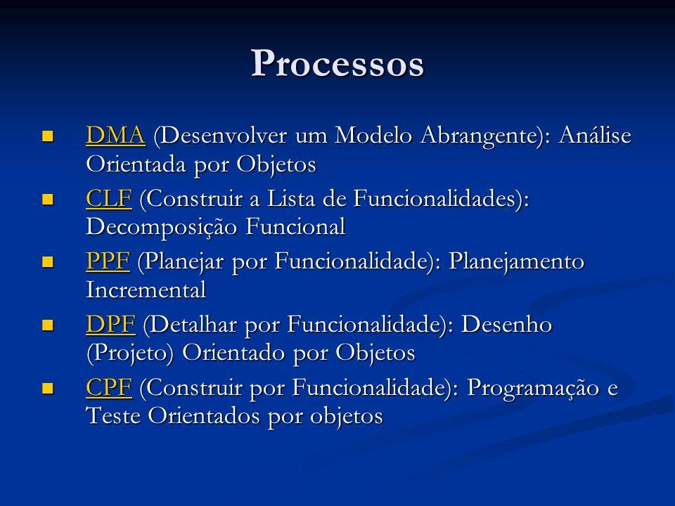 Processos DMA (Desenvolver um Modelo Abrangente): Análise Orientada por Objetos. CLF (Construir a Lista de Funcionalidades): Decomposição Funcional.