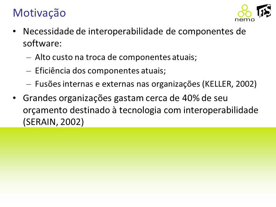Motivação Necessidade de interoperabilidade de componentes de software: Alto custo na troca de componentes atuais;
