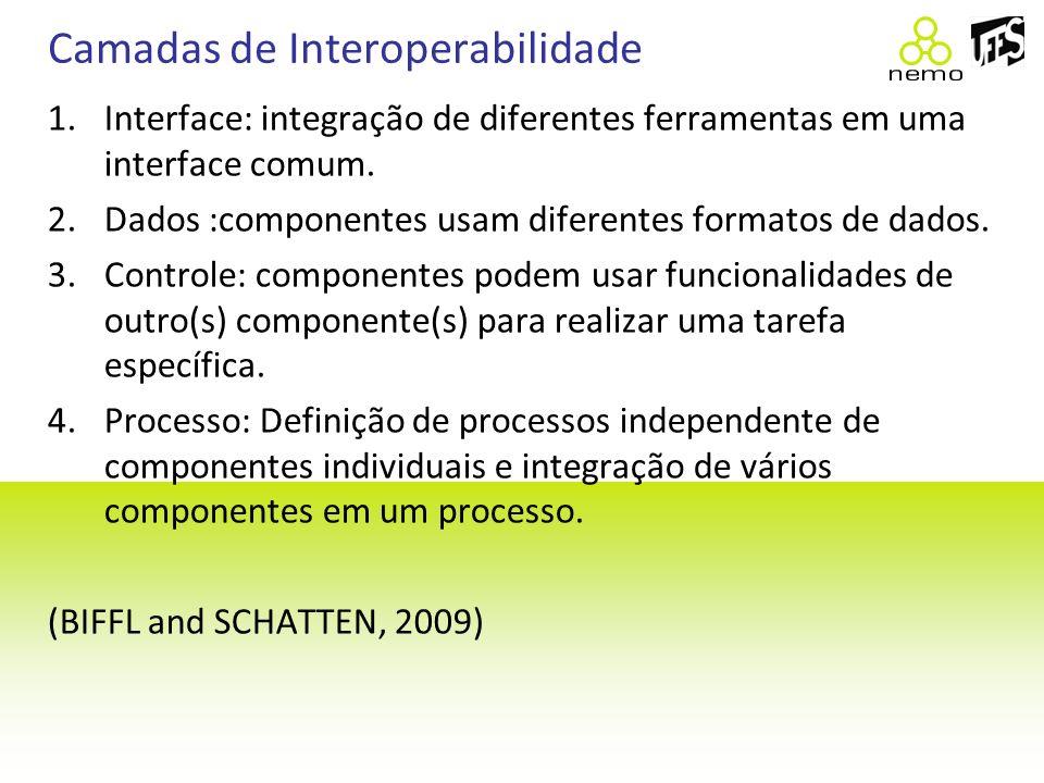 Camadas de Interoperabilidade