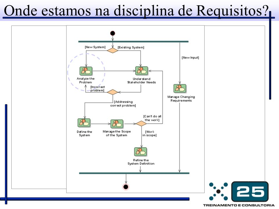 Onde estamos na disciplina de Requisitos
