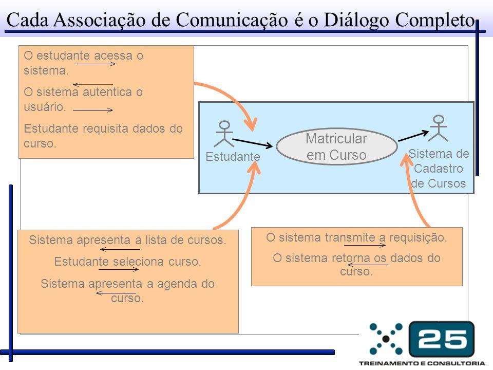 Cada Associação de Comunicação é o Diálogo Completo
