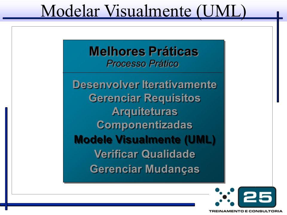 Modelar Visualmente (UML)