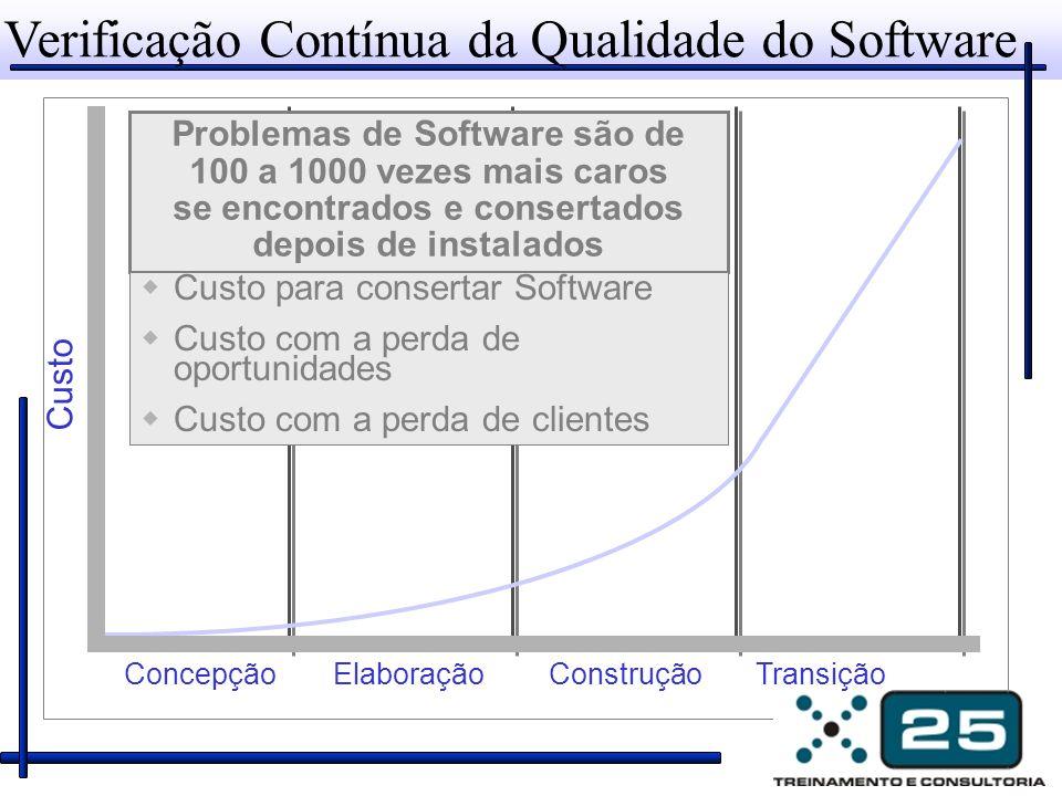 Verificação Contínua da Qualidade do Software