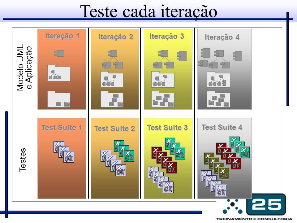 Teste cada iteração Modelo UML e Aplicação Testes Iteração 1