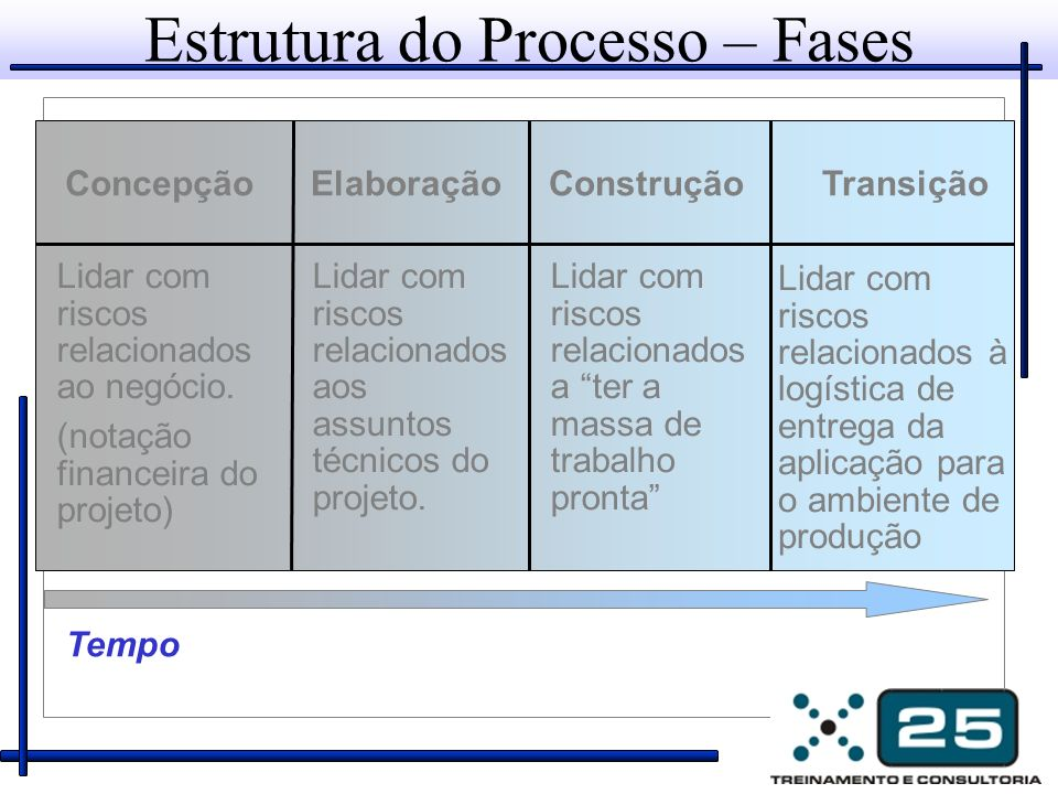 Estrutura do Processo – Fases