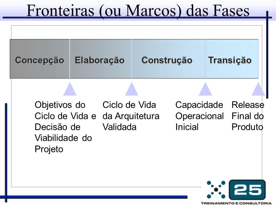 Fronteiras (ou Marcos) das Fases