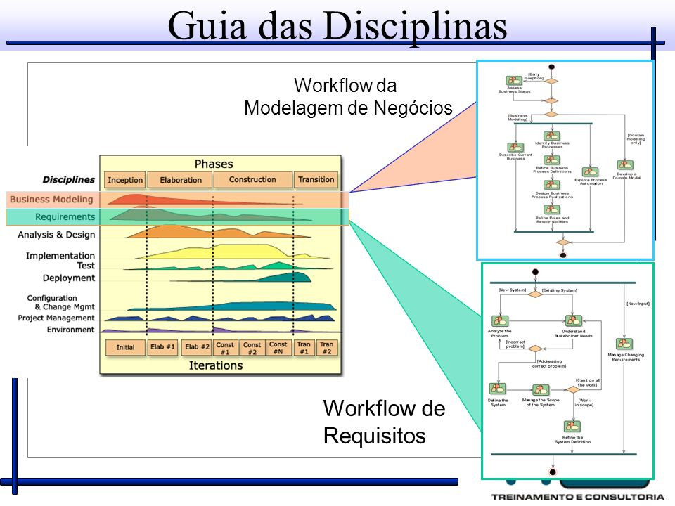 Guia das Disciplinas Workflow de Requisitos Workflow da