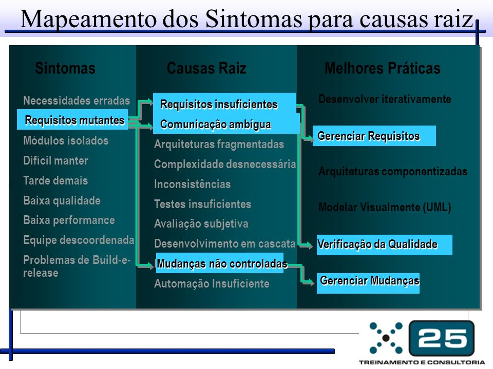 Mapeamento dos Sintomas para causas raiz