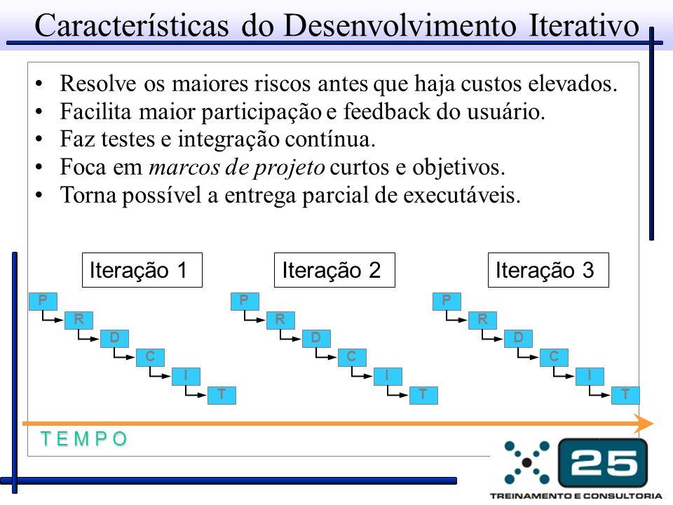 Características do Desenvolvimento Iterativo