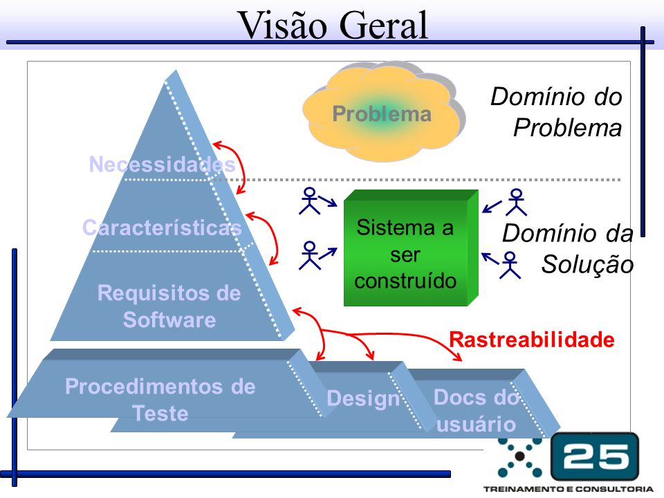 Requisitos de Software Procedimentos de Teste