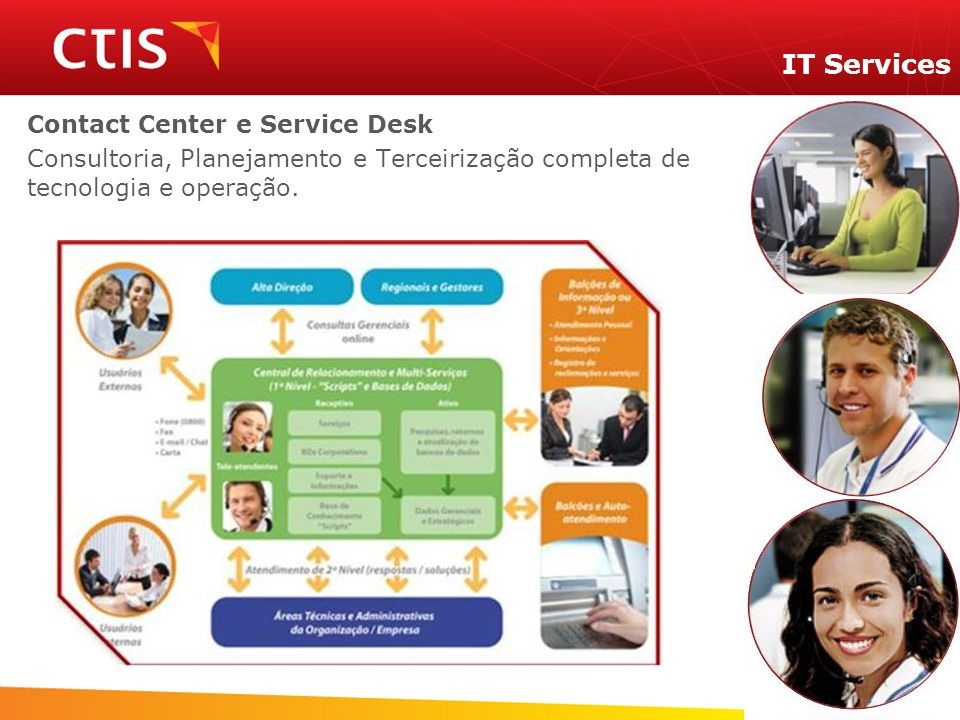 IT Services Contact Center e Service Desk