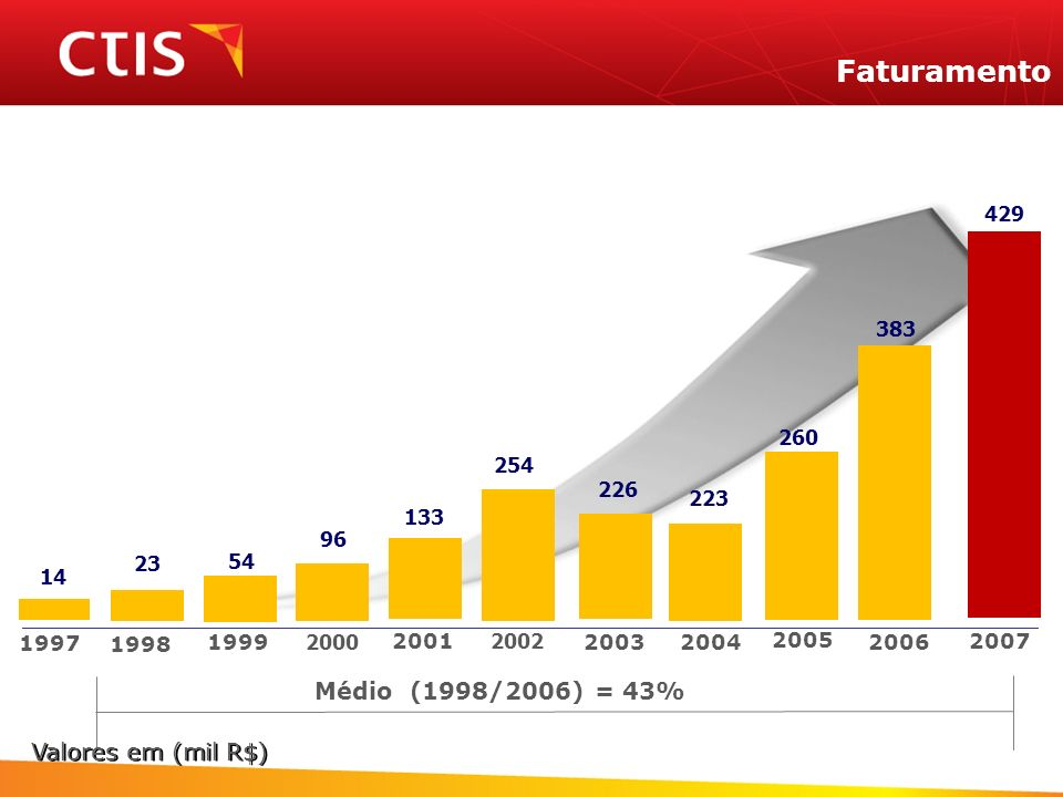 Faturamento Médio (1998/2006) = 43% Valores em (mil R$) 429 383 260