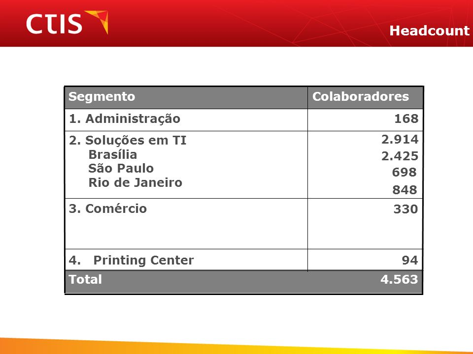 Headcount 168 1. Administração 4.563 Total 94 4. Printing Center 330