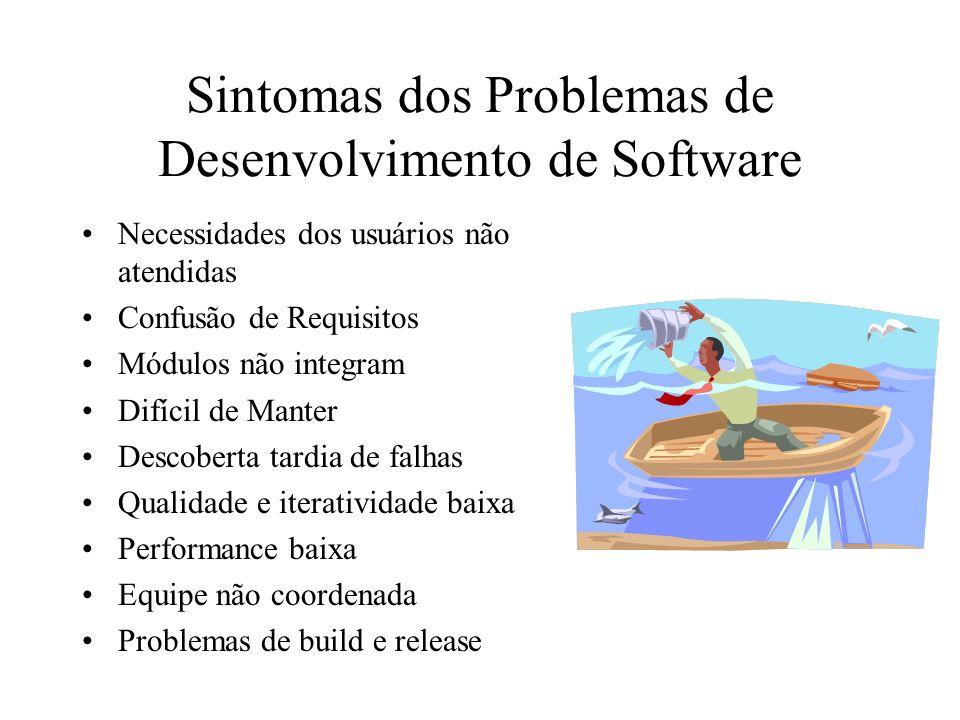Sintomas dos Problemas de Desenvolvimento de Software