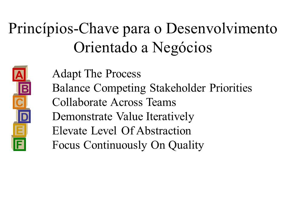 Princípios-Chave para o Desenvolvimento Orientado a Negócios
