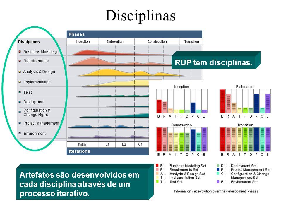 Disciplinas RUP tem disciplinas.