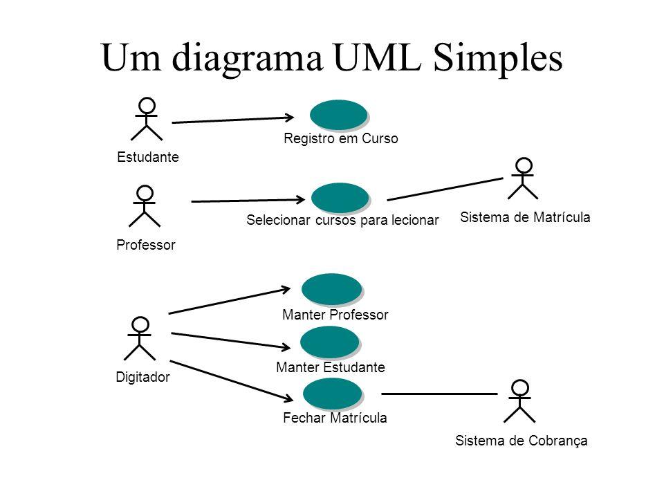 Um diagrama UML Simples