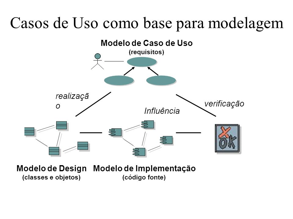 Casos de Uso como base para modelagem