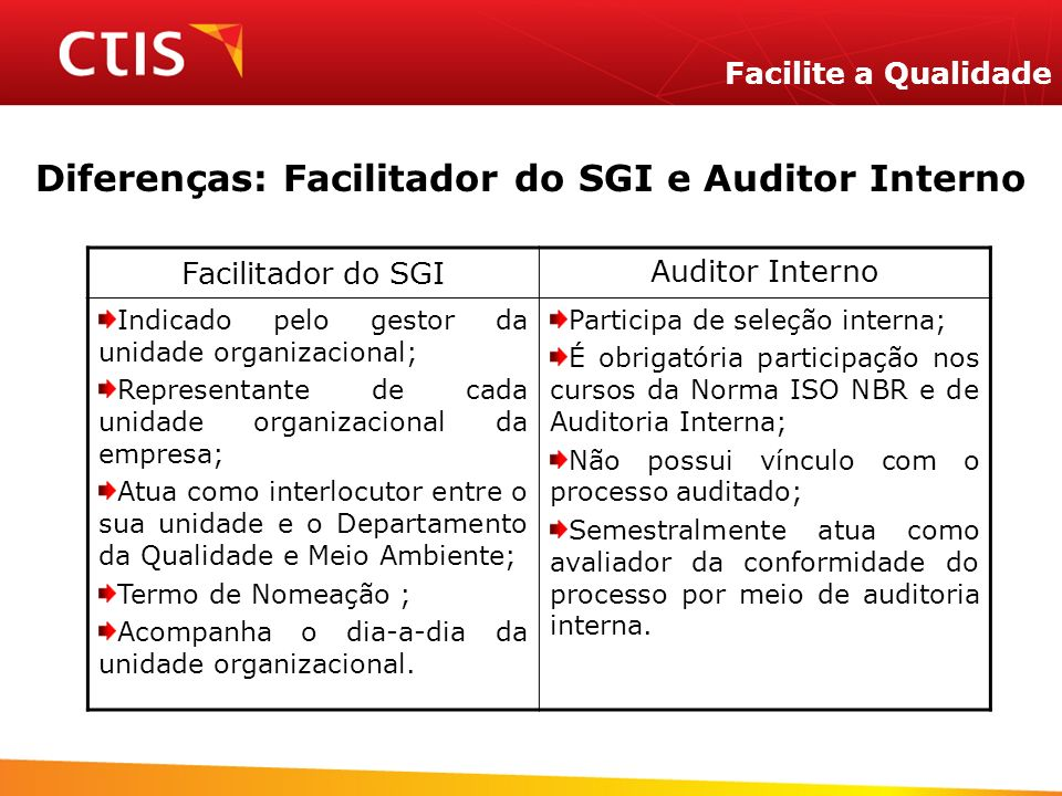Diferenças: Facilitador do SGI e Auditor Interno