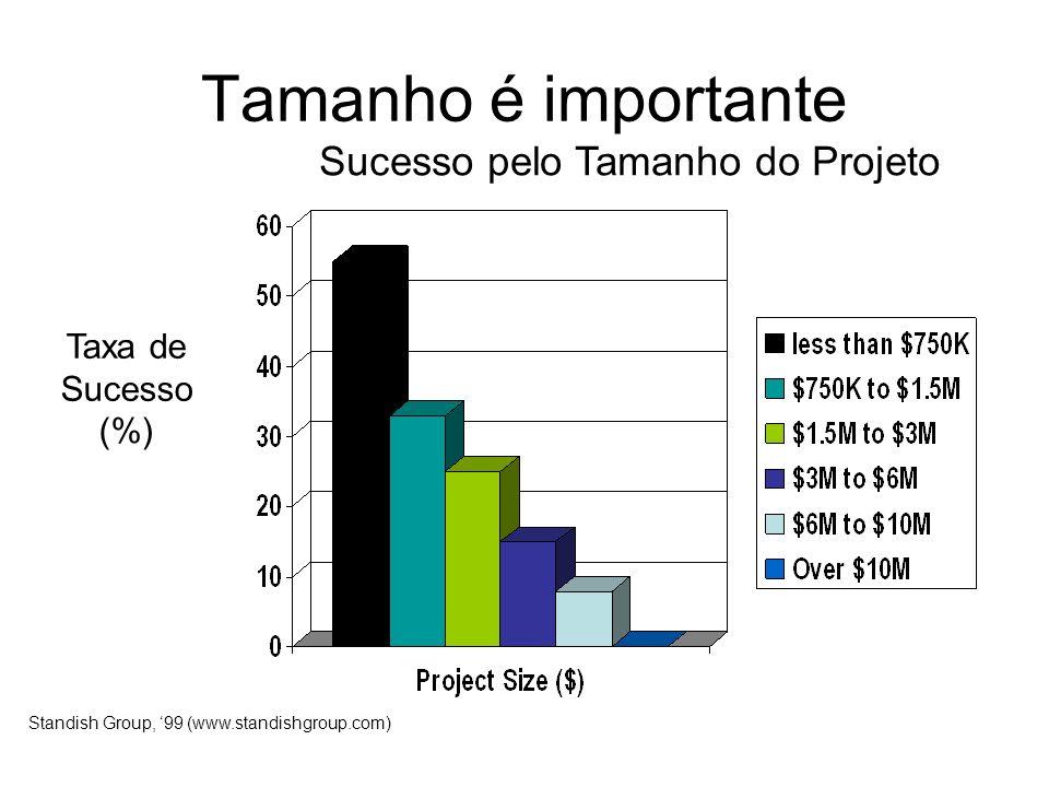 Tamanho é importante Sucesso pelo Tamanho do Projeto Taxa de Sucesso