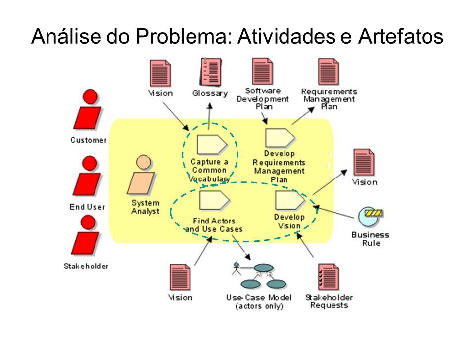 Análise do Problema: Atividades e Artefatos