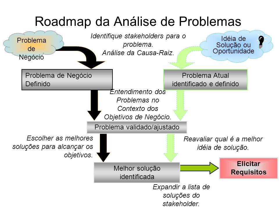 Roadmap da Análise de Problemas