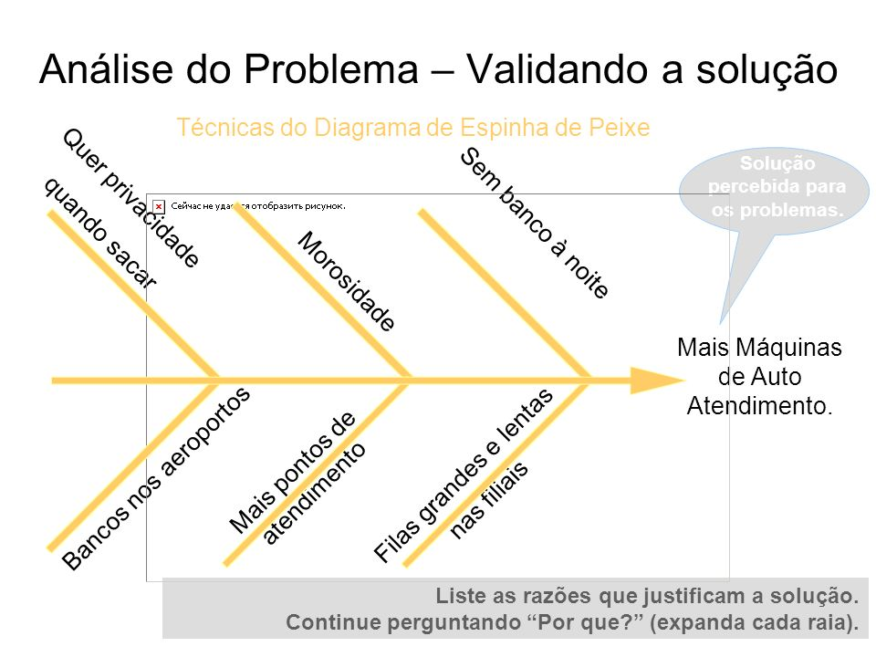 Análise do Problema – Validando a solução