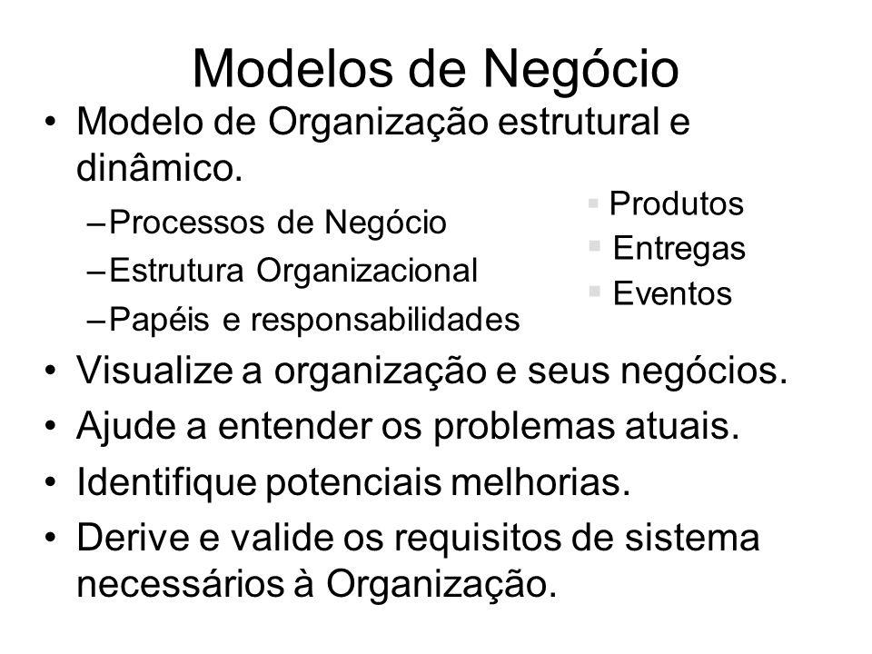 Modelos de Negócio Modelo de Organização estrutural e dinâmico.