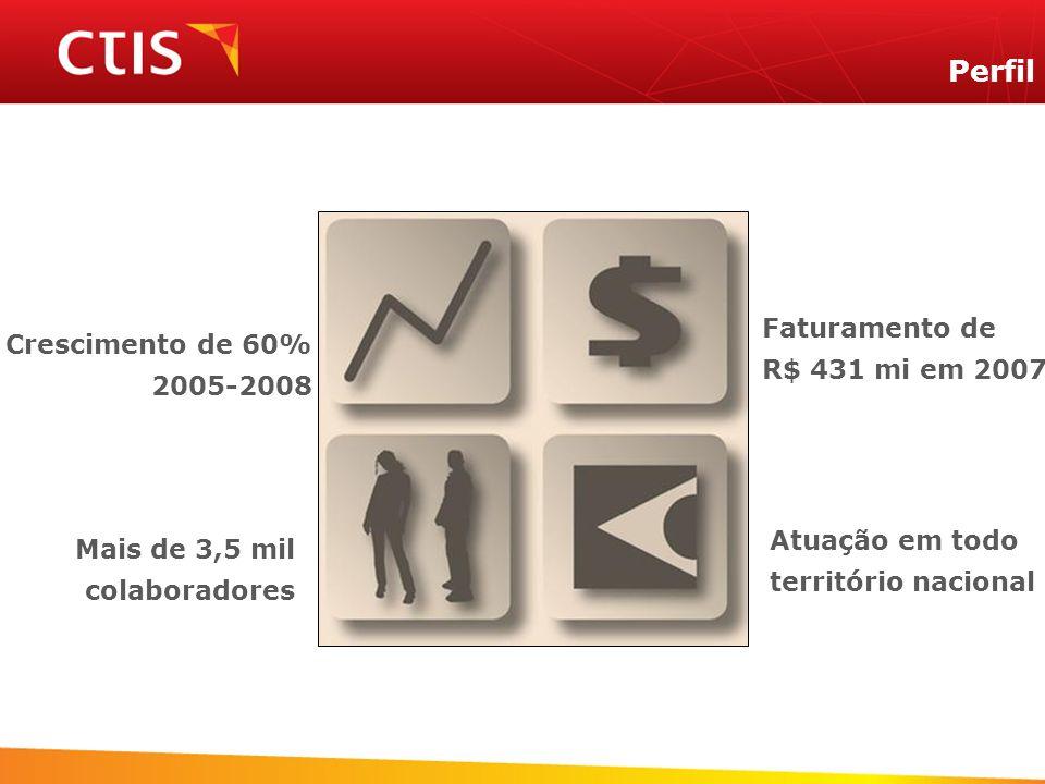 Perfil Faturamento de Crescimento de 60% R$ 431 mi em 2007 2005-2008