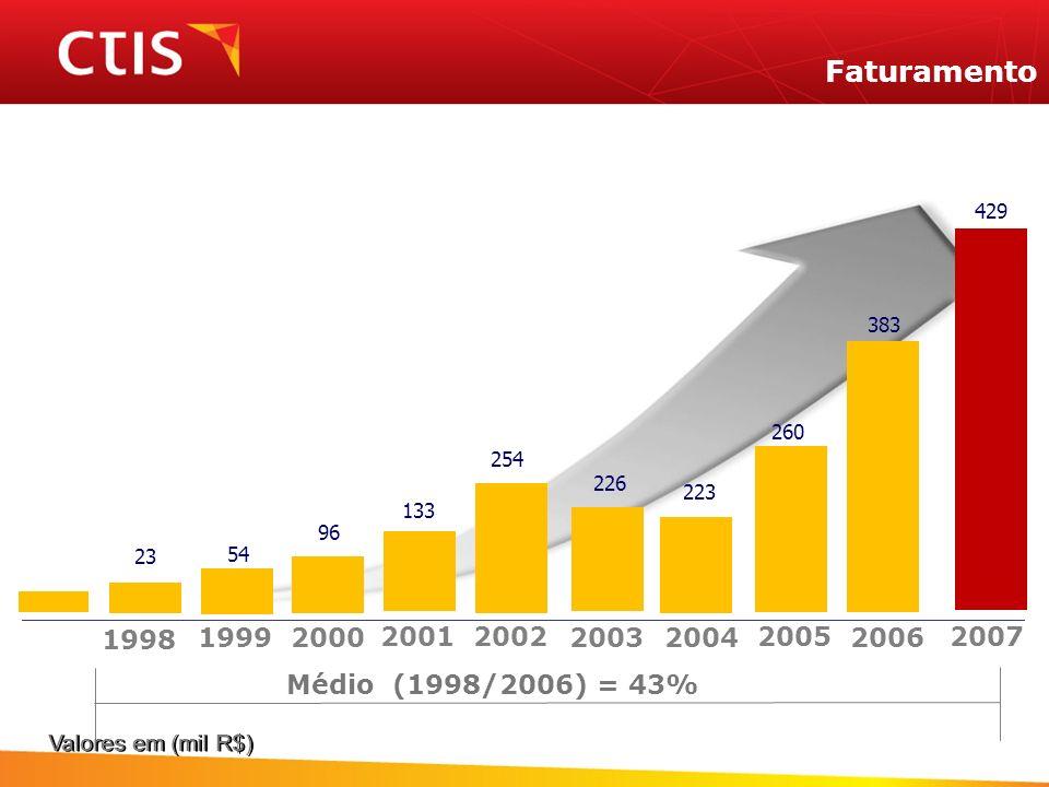 Faturamento429. 383. 260. 254. 226. 223. 133. 96. 23. 54. 1998. 1999. 2000. 2001. 2002. 2003. 2004.