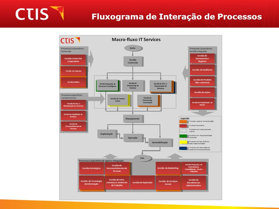 Fluxograma de Interação de Processos