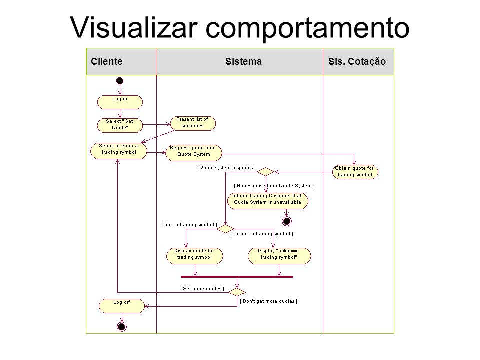 Visualizar comportamento alternativo
