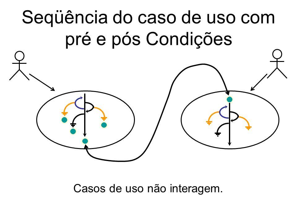Seqüência do caso de uso com pré e pós Condições