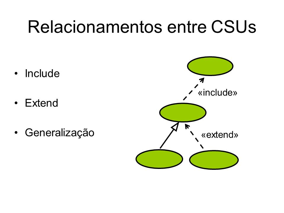 Relacionamentos entre CSUs