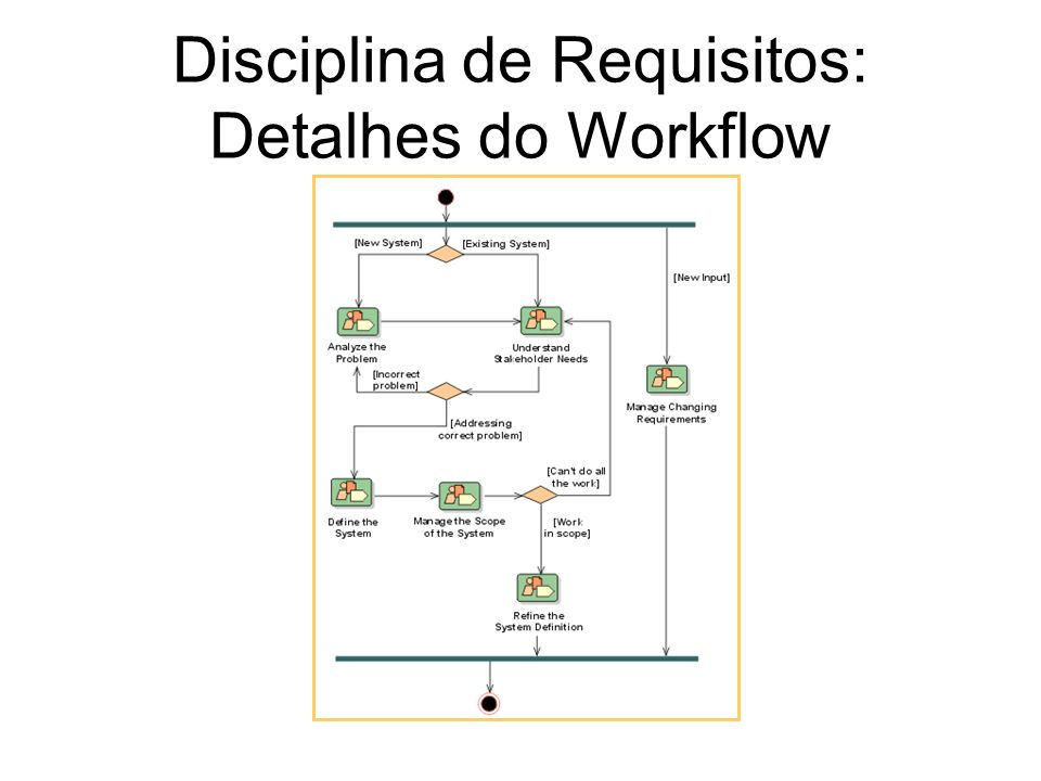 Disciplina de Requisitos: Detalhes do Workflow