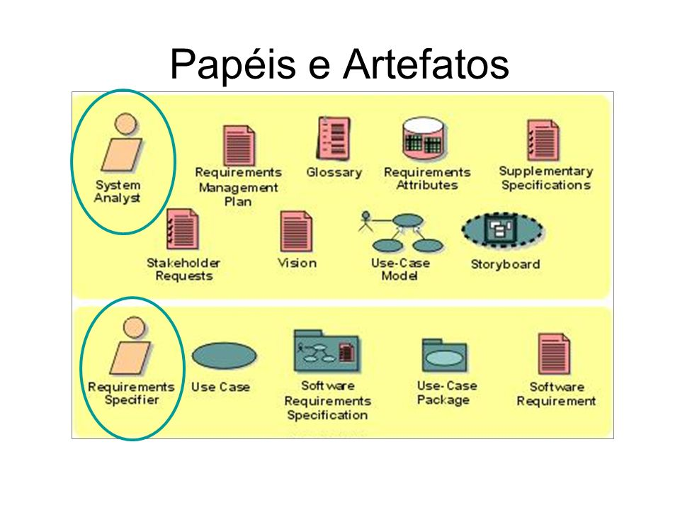 Papéis e ArtefatosThese are the roles (formerly called workers ) and artifacts involved in the entire RUP Requirements discipline.
